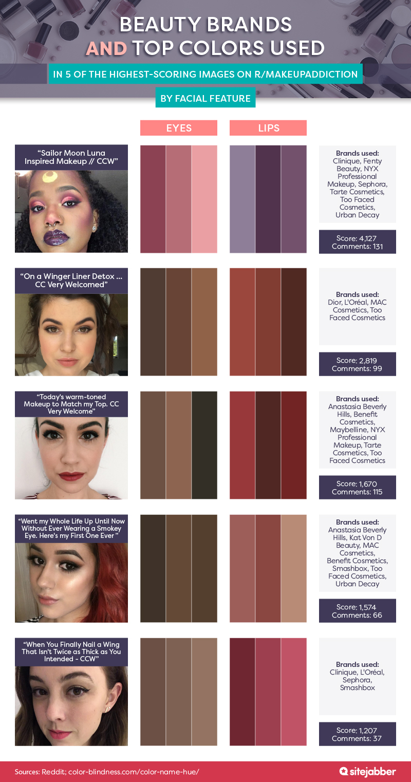 Beauty brands and top colors used in 5 of the highest-scoring images on r/makeupaddiction, by facial feature