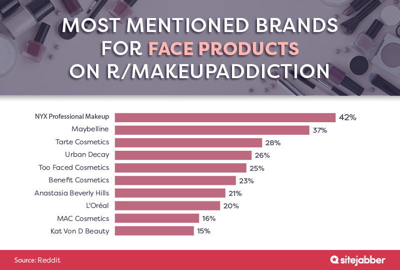 Most mentioned brands for face products on r/makeupaddiction