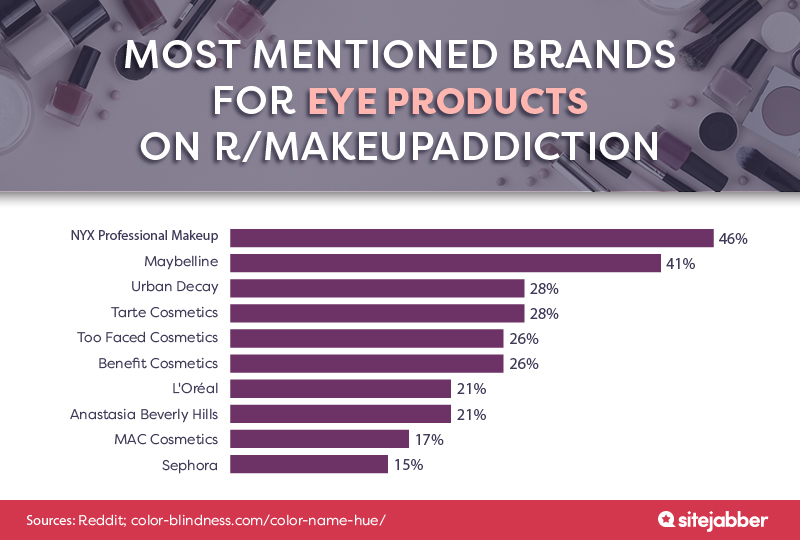 The Best Beauty Brands and Products According to Reddit | Sitejabber