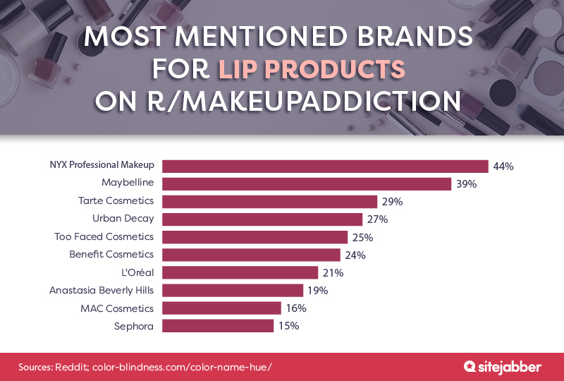 Most mentioned brands for lip products on r/makeupaddiction