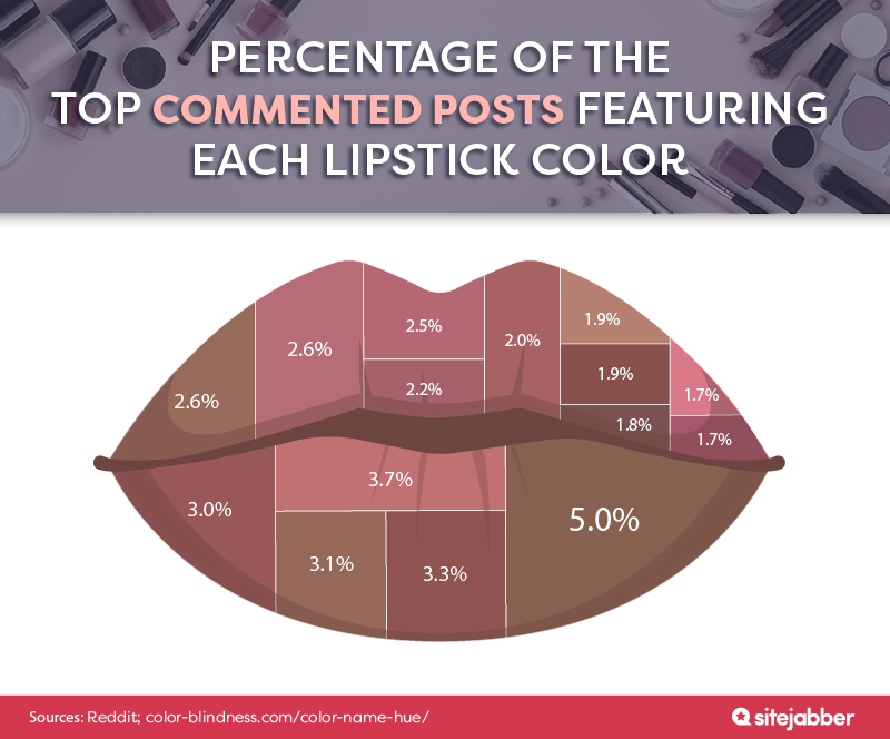Percentage of the top commented posts featuring each lipstick color