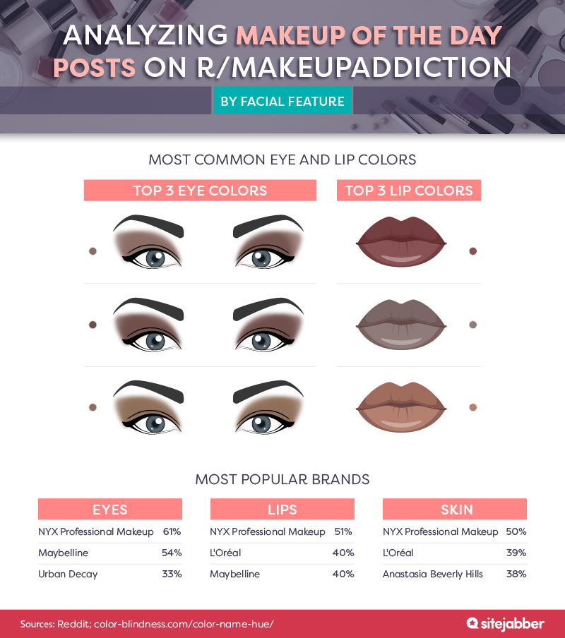 Analyzing makeup of the day posts on r/makeupaddiction, by facial feature