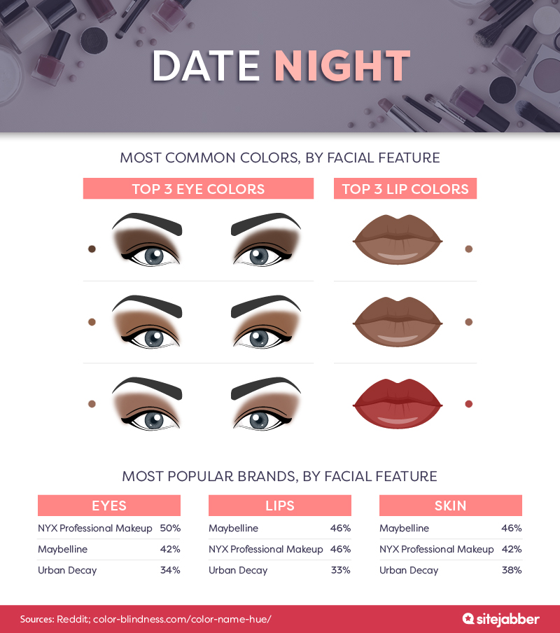 Date night, most common colors, by facial feature