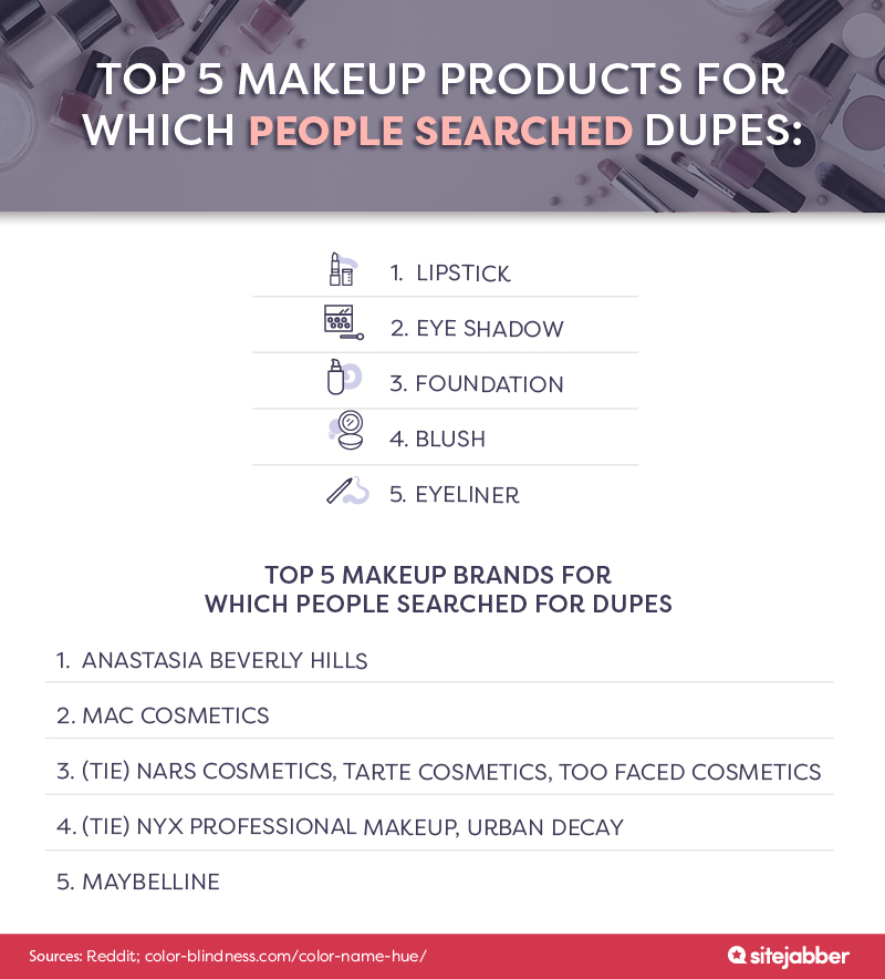 Topp 5 makeup products for which people searched for dupes, and the top 5 makeup