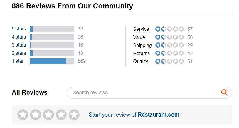 Restaurant com Reviews - 717 Reviews of Restaurant com | Sitejabber